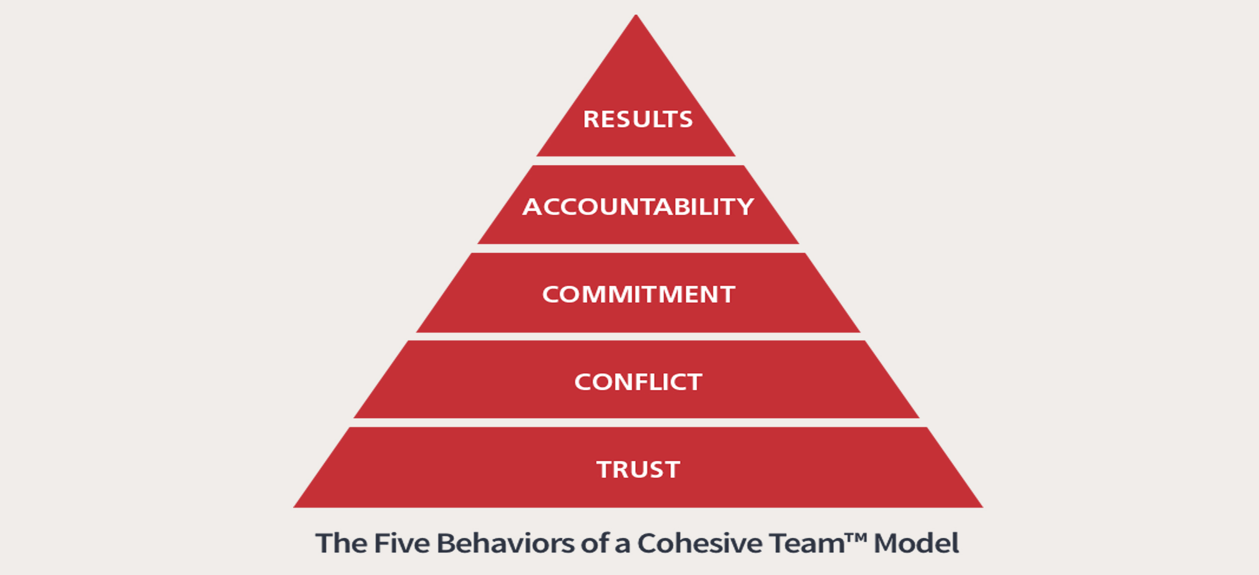 Five Behaviors Cohesive team