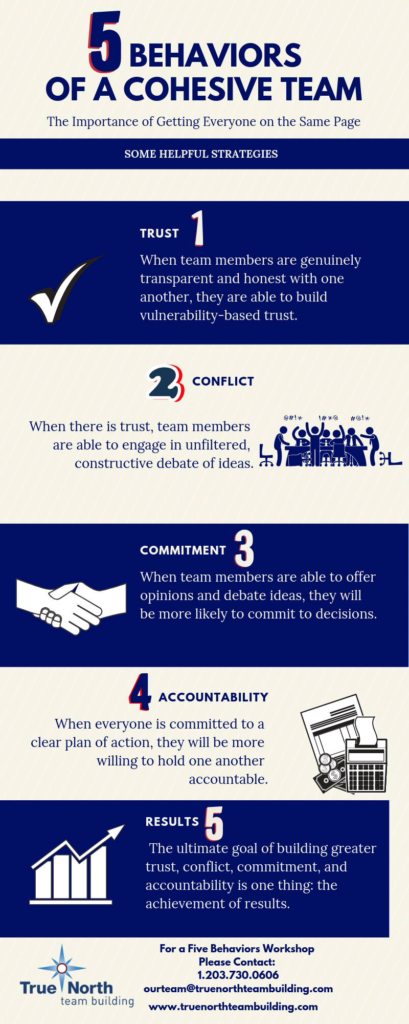 List of 5 Behaviors of a cohesive team